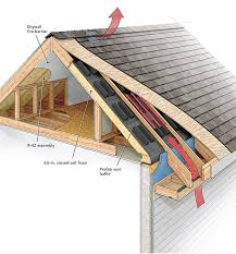 Global Ridge Ventilation System Market