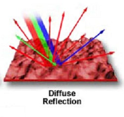 Diffuse Reflection Glass market
