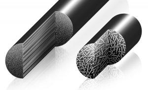 Continuous Carbon Fiber Market