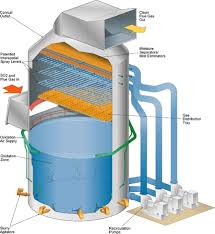 Global Flue-Gas Desulfurization Systems in Scrubber Market