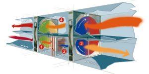 Heat Wheel Energy Recovery Ventilator Market