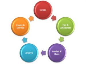 Enterprise Content Management (ECM) Market