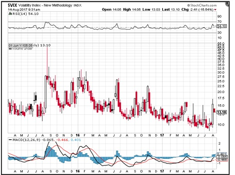 VIX hit the highest levels seen in 2017