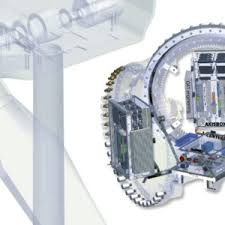 Wind Turbine Control System Market