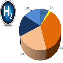 Hydrogen Consumption