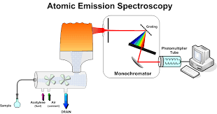 Atomic Emission Spectroscopy Market