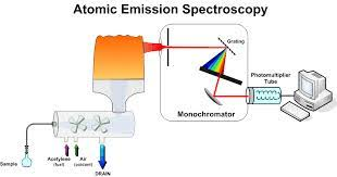 Atomic Resonance Emission Spectroscopy Market