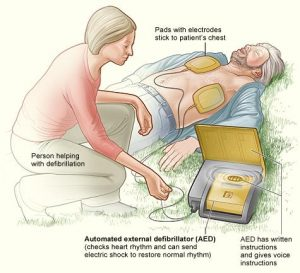 Automated External Defibrillator Pacemaker Market